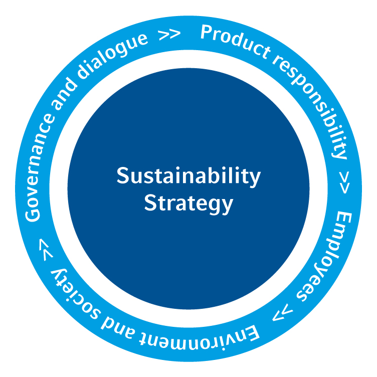 Our action fields (Sustainability Strategy)